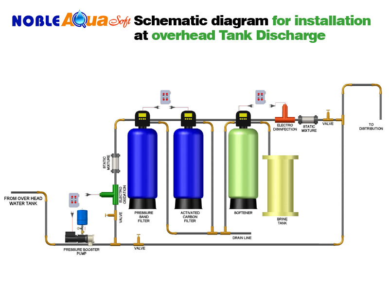 Home water treatment systems pictures.